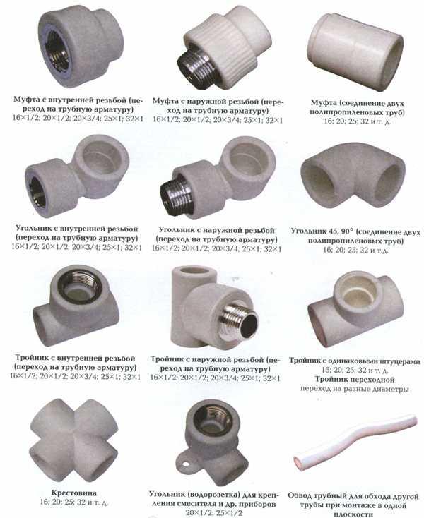 Виды фитингов для труб в зависимости от предназначения