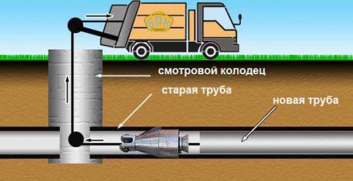 Технология ремонта трубопровода методом протягивания