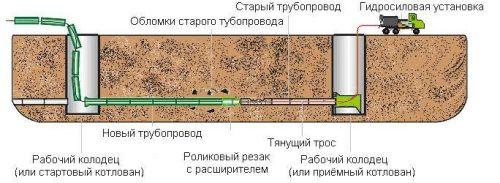 Полная замена отдельного участка трубопровода