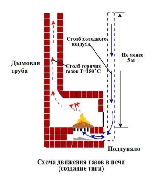 Движение газов при правильной тяге