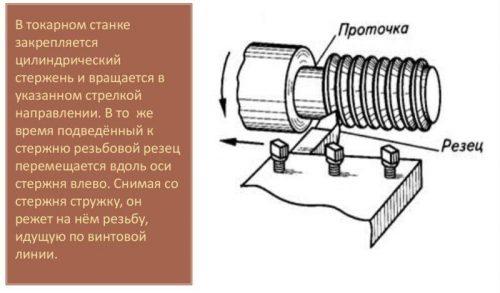 Процесс нанесения резьбы резцом