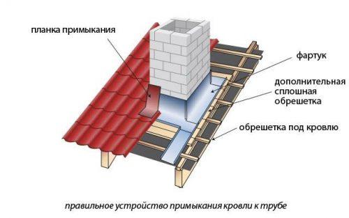Схема гидроизоляции прохода кирпичной дымовой трубы