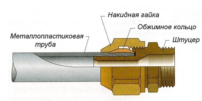 Использование обжимного фитинга для соединения труб