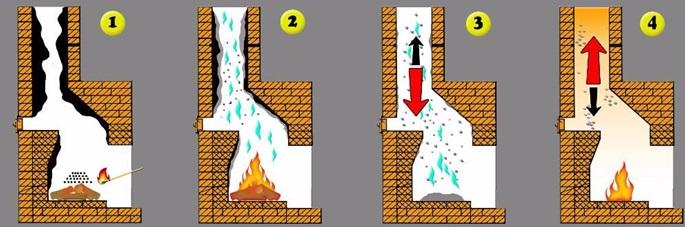 Как работают химические средства для чистки дымохода