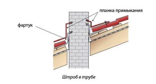 Схема внедрения фартука и планок примыкания в штробы дымовой трубы при гидроизоляции