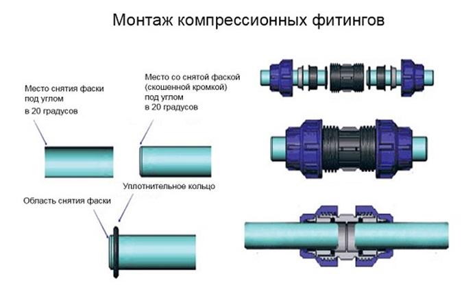 Технология установки компрессионного фитинга
