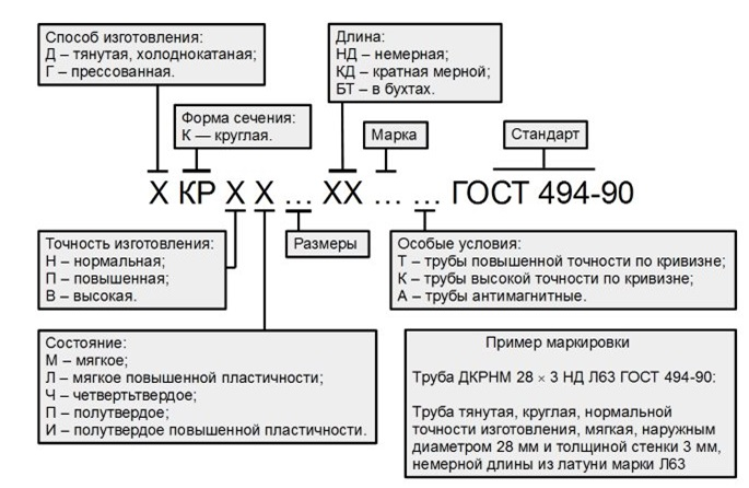 Определение параметров труб по маркировке