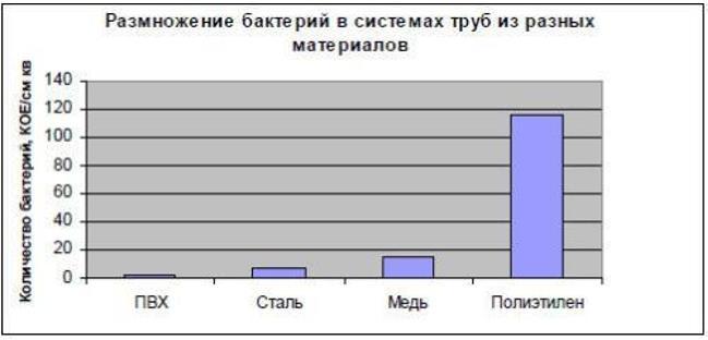 Сравнительный анализ для труб из разных материалов