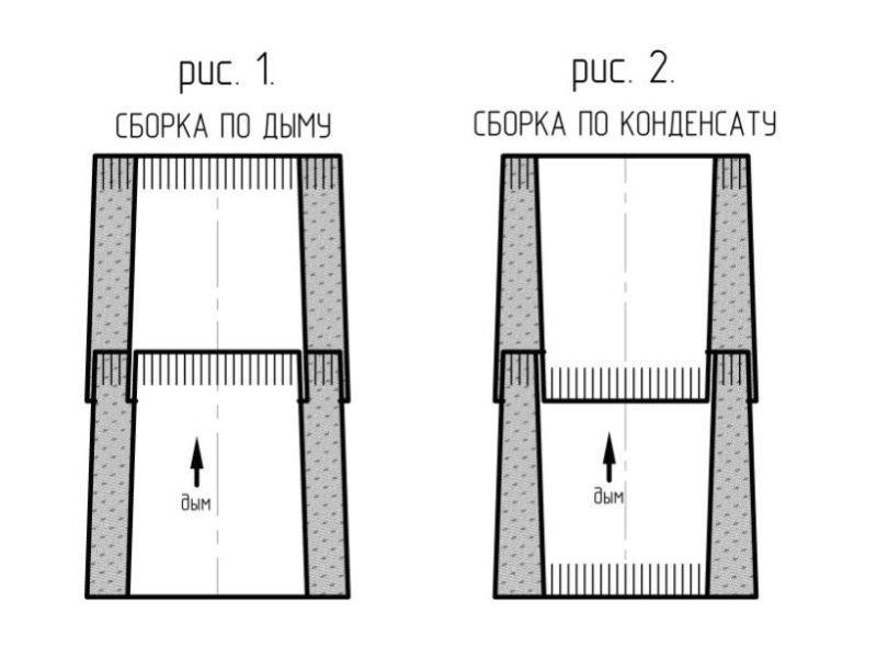 Правила сборки труб стального дымохода