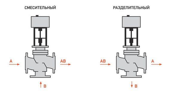 Различие в работе смесительного и разделительного клапана