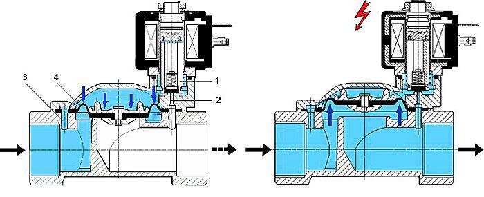 Принцип работы закрытого электромагнитного клапана