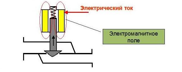 Схема действия электромагнитного клапана