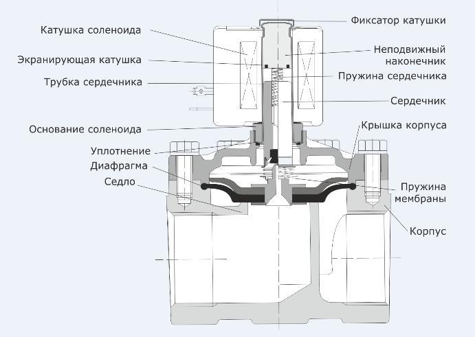 Составляющие элементы соленоидного клапана
