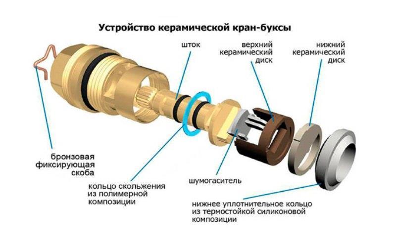 Кран-букса с керамическими дисками