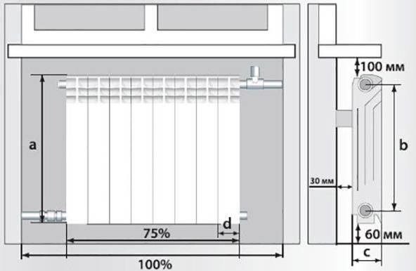 Расчет габаритов радиатора отопления