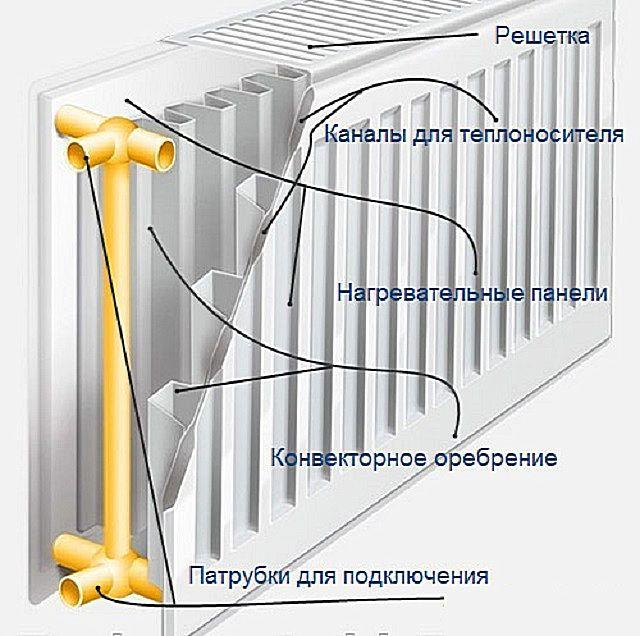 Устройство стальной батареи панельного типа