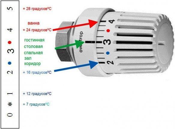 Оптимальный температурный режим в помещениях