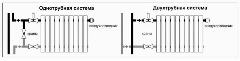 Схемы обвязки при выборе бокового способа подключения батареи