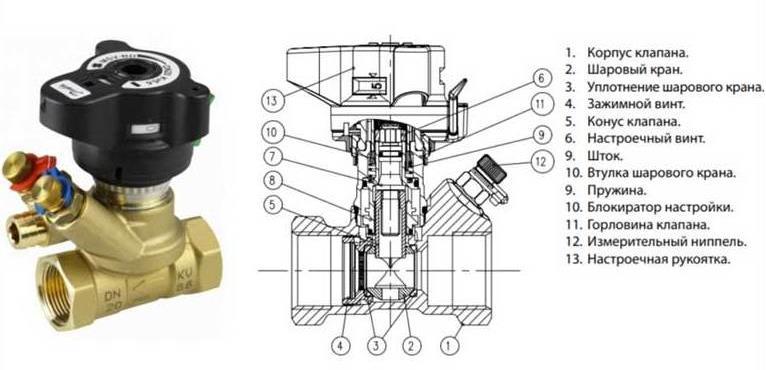 Внутреннее устройство балансировочного клапана
