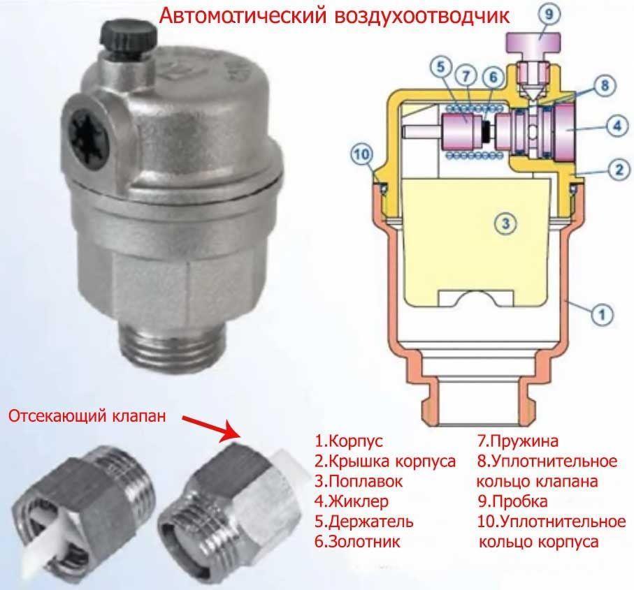 Внутреннее устройство оборудования отопительной системы