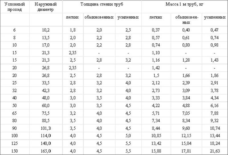 Основные типовые размеры ВГП труб