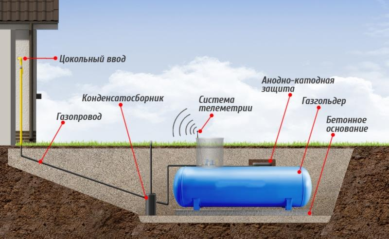 Наружная газификация