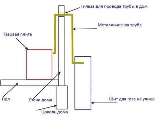 Схема вывода