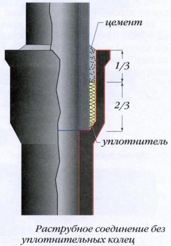 стыковка чугунных и пластиковых труб