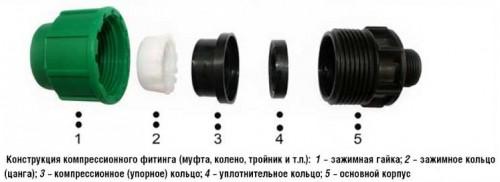 компрессионные фитинги для полиэтиленовых труб