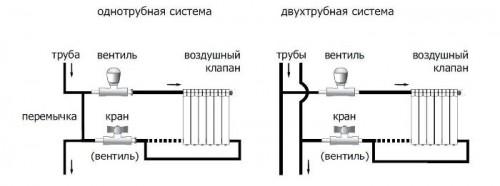 меняем трубы отопления