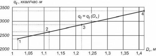 как рассчитать диаметр трубы отопления