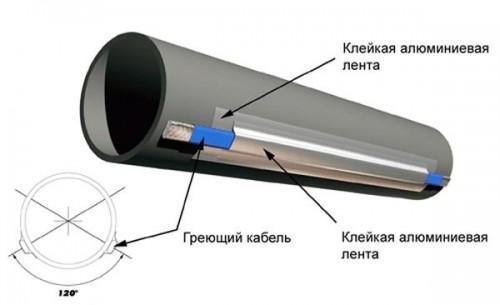 как утеплить трубы в земле инструкция