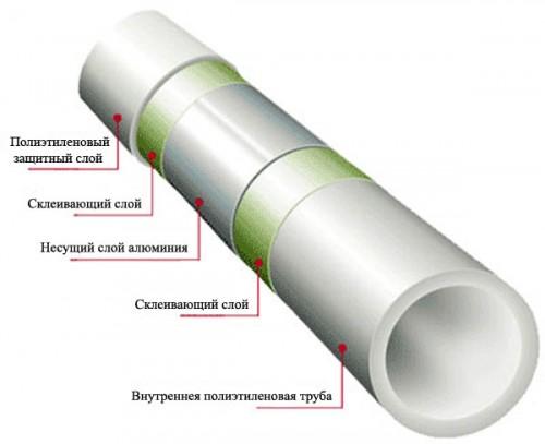 гибкие трубы для водоснабжения