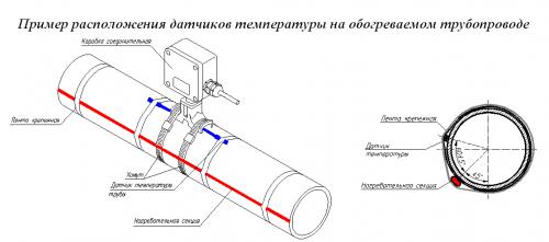 монтаж греющего кабеля на трубу своими руками