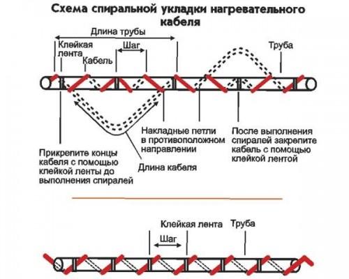 монтаж греющего кабеля на трубы