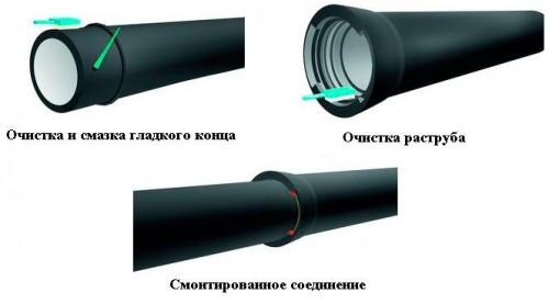 монтаж чугунных канализационных труб