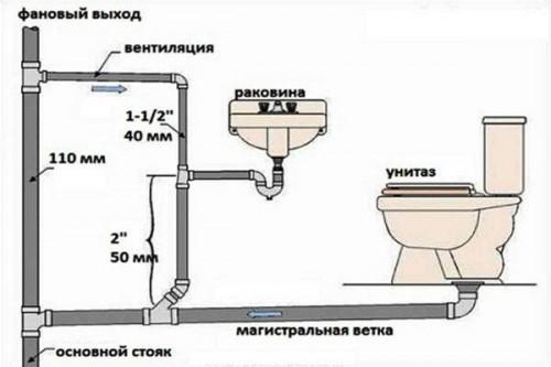 внутренний диаметр канализационной трубы
