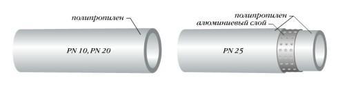 линейное расширение полипропиленовых труб
