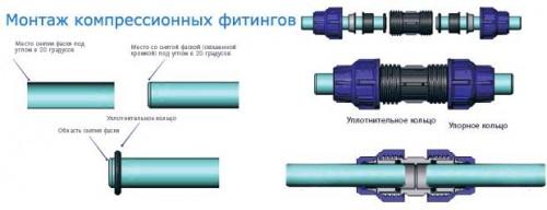 отличие полипропиленовых труб