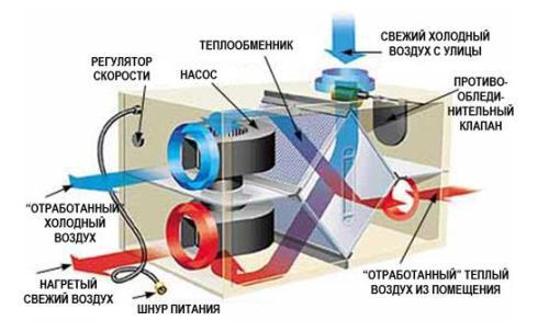 приточно-вытяжная вентиляция из пластиковых труб