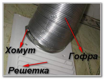 Присоединение воздуховода к вентиляции