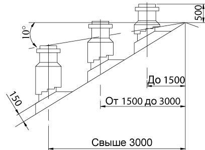 Схема расположения дымоходной трубы на крыше здания