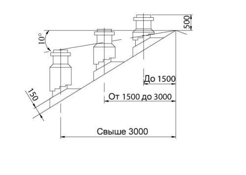 Варианты размещения дымохода и соответствующие ему параметры