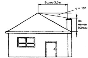 Схема для расчета высоты дымоходной трубы