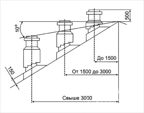 Схема определения высоты трубы в зависимости от ее местоположения
