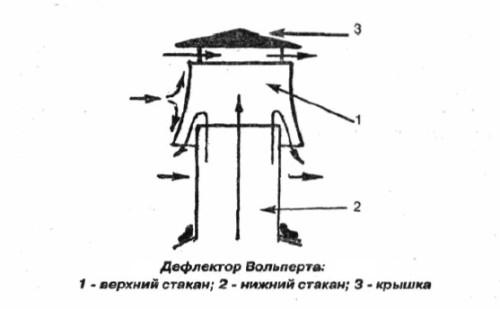 Устройство и принцип работы дефлектора