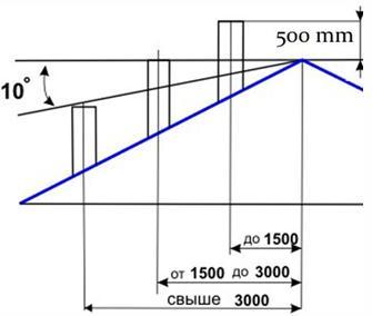 Определение высоты дымоотводящего канала в зависимости от места его расположения