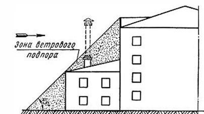 Расчет высоты трубы при расположении прибора отопления вне основного дома