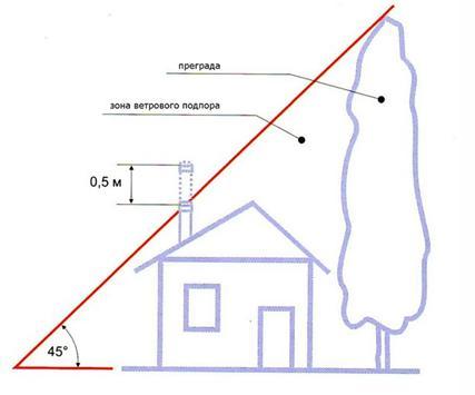 Как рассчитать длину дымохода при наличии высоких предметов рядом с домом