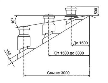 Определение длины дымового канала для скатной крыши